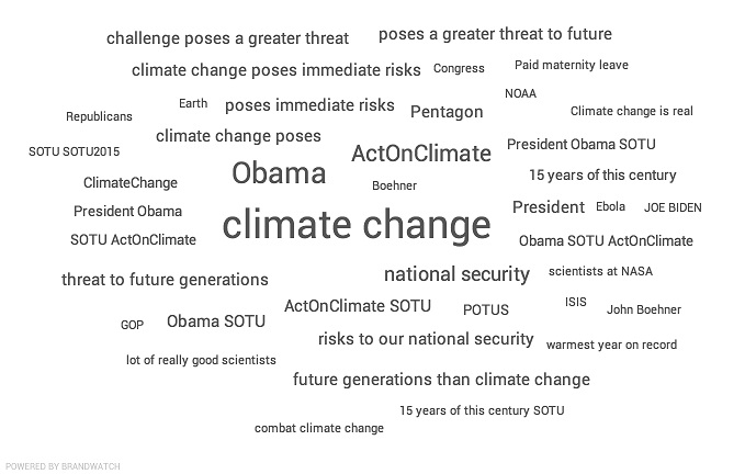 Climate Change President Obama Union Adress