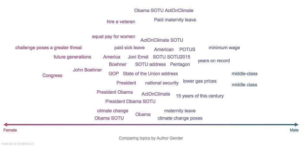 Gender Split Obama Union Address Graph Two
