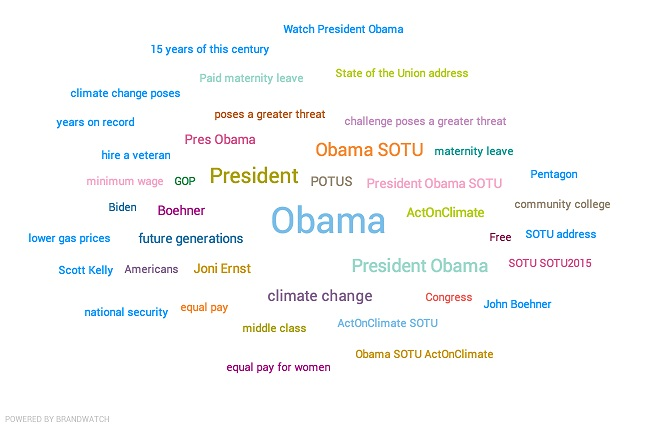 Most Mentioned Topics Obama Union Address