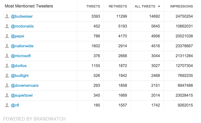 most-mentioned-tweeters-super-bowl-2015