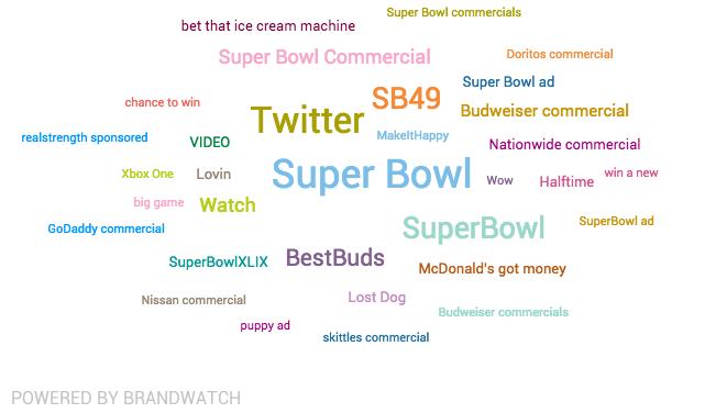 most-super-bowl-mentioned-topics