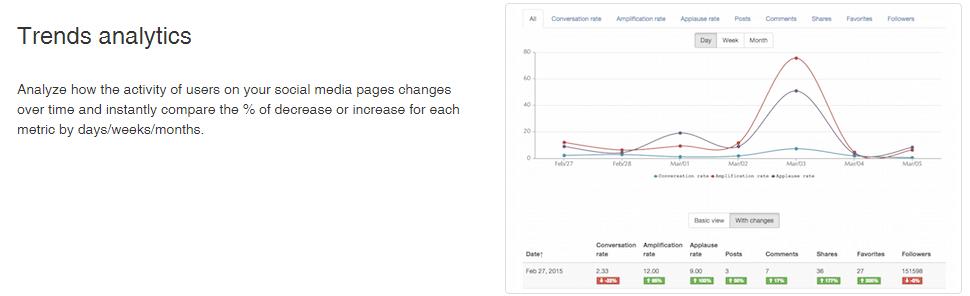 true-social-metrics-account-performance