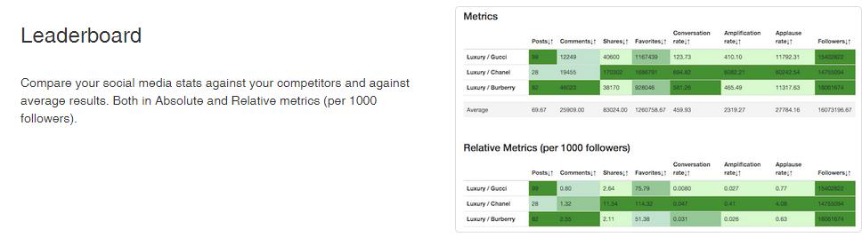 true-social-metrics-competive-anaysis